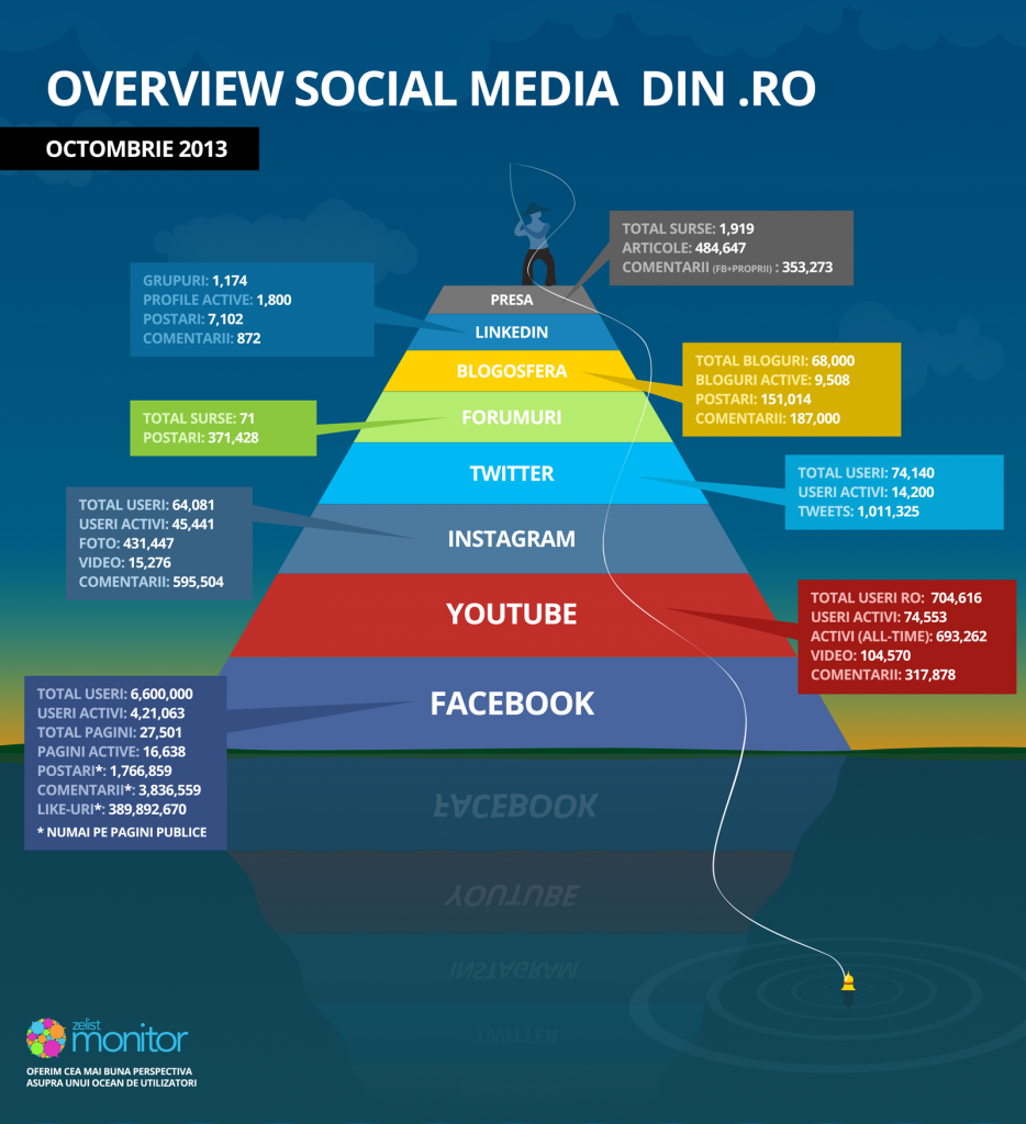 zelist infographic_piramida