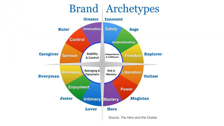 Arhetipurile brandurilor, așa cum au fost ele definite și structurate de Mark și Pearson
