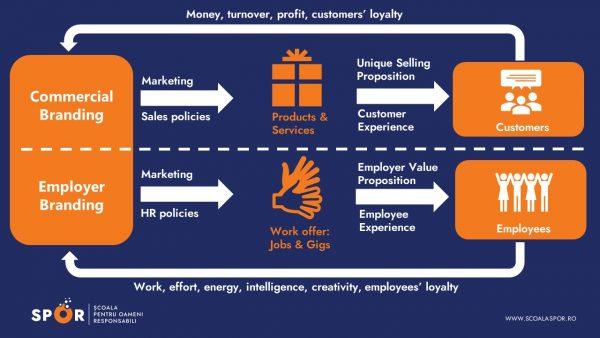 Doru %C8%98upeal%C4%83 Employer Branding Masterclass %C8%98coala SPOR Diapozitiv2